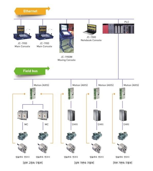 무대장치 STAGE PRO (Motion Control System) 제품사진